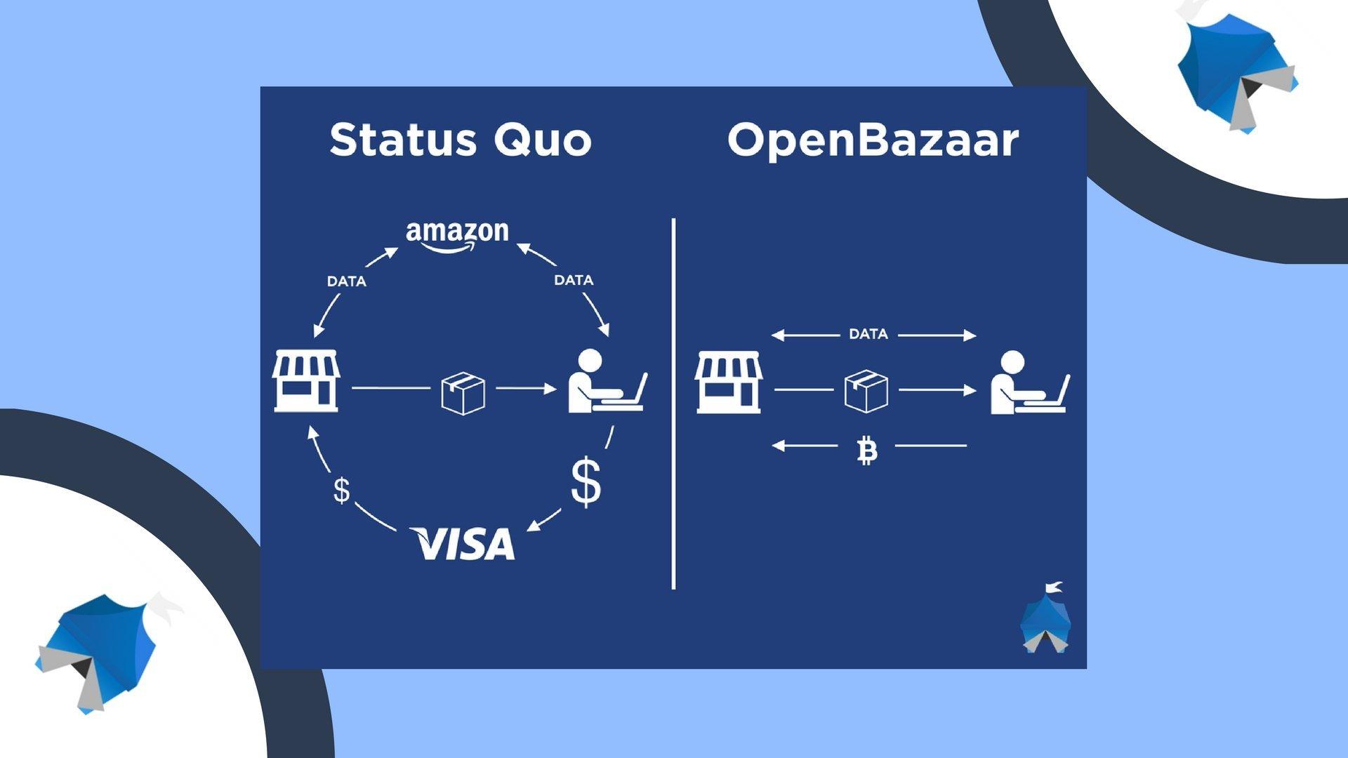 openbazaar & peerhub - marketplaces for cryptocurrency