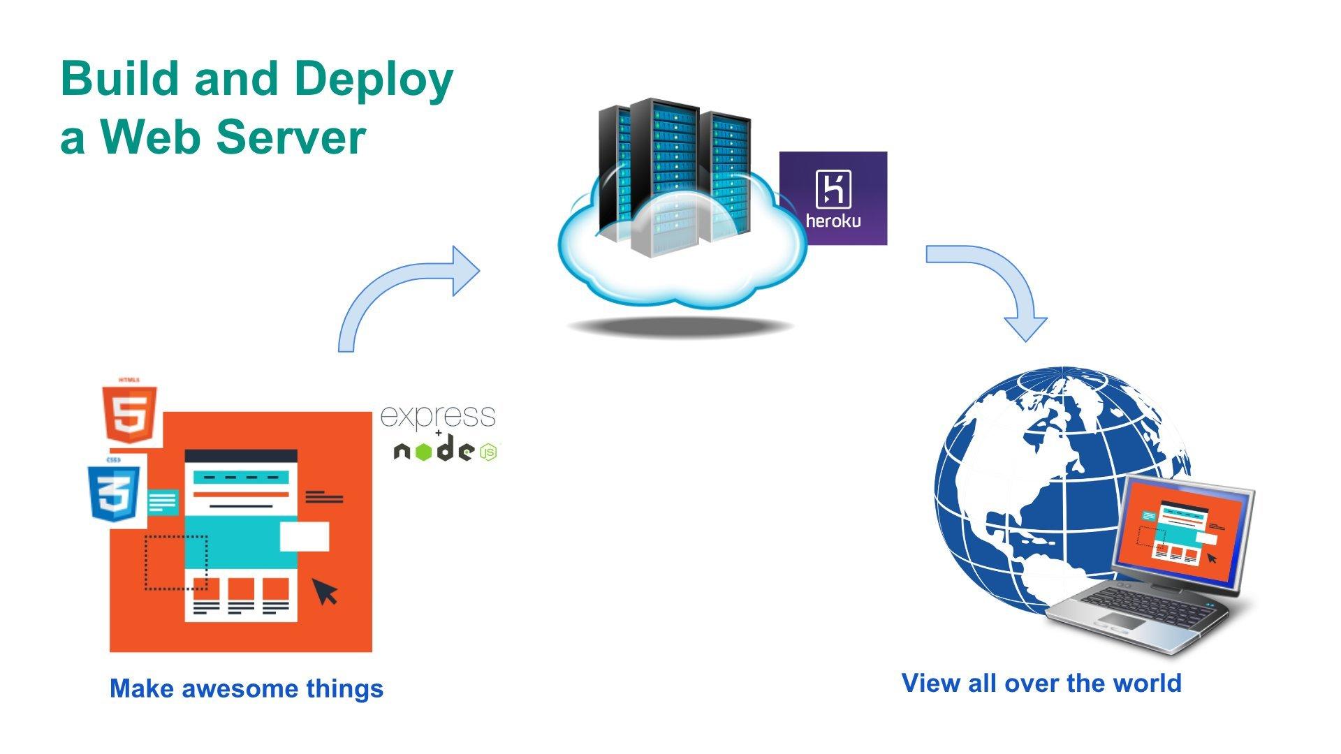 Build and Deploy a Web Server with Node.js and Heroku