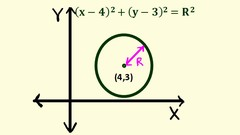 Maths Coordinate Geometry - Circles and System of Circles